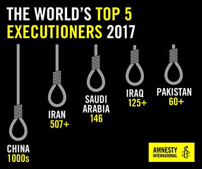 Infographic detailing top executioners around the world in 2017. China (1000s), Iran (507+), Saudi Arabia (146), Iraq (125+), Pakistan (60+)
